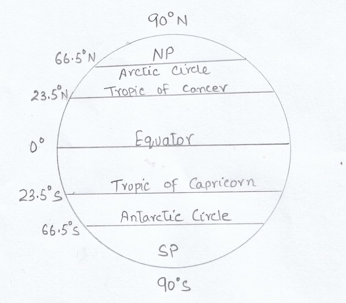 With the help of a diagram show the important lines of latitude. Total Geography ICSE Class 9