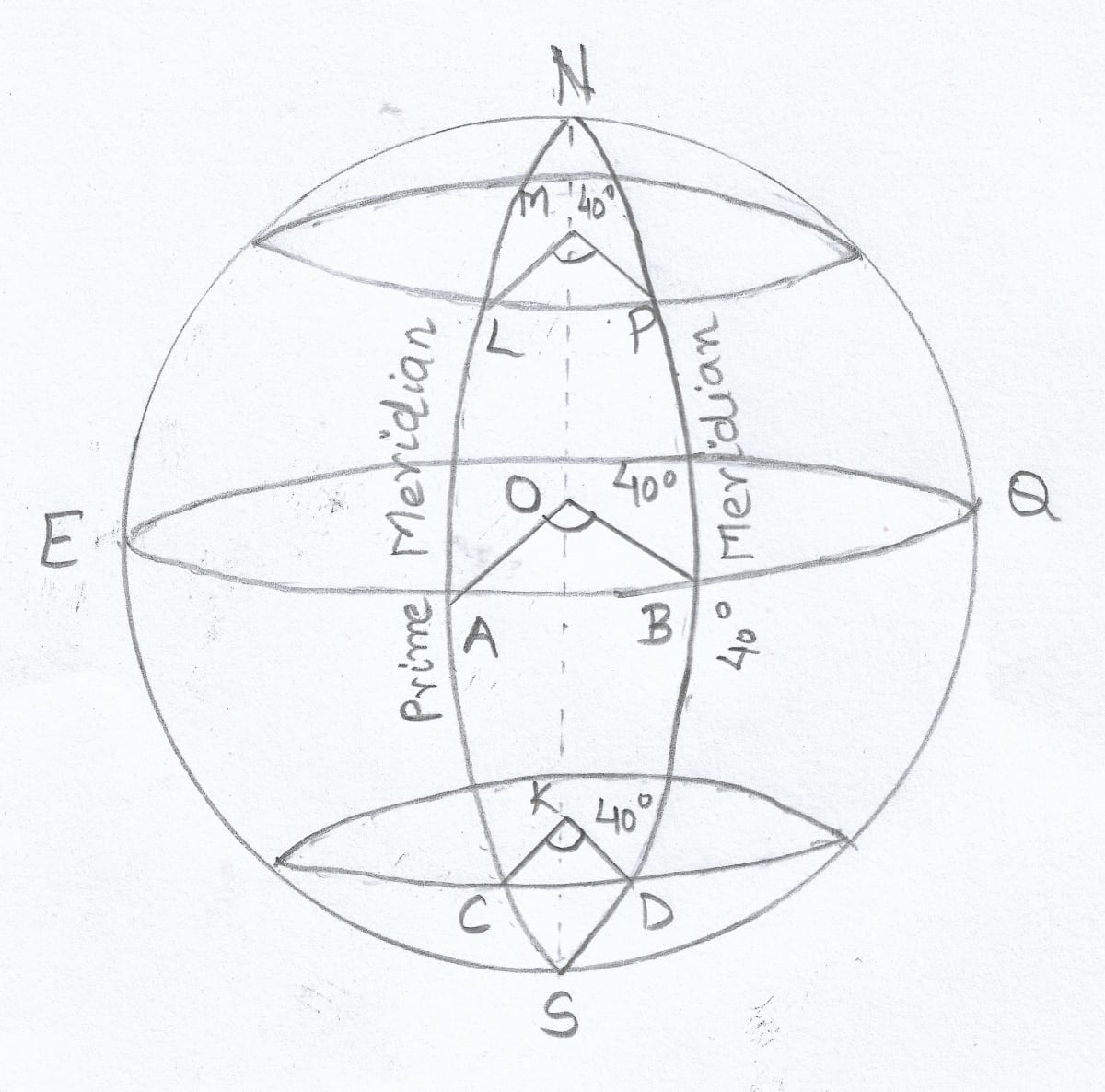 Draw a well labelled diagram to show that places on the same longitude have the same time. Total Geography ICSE Class 9