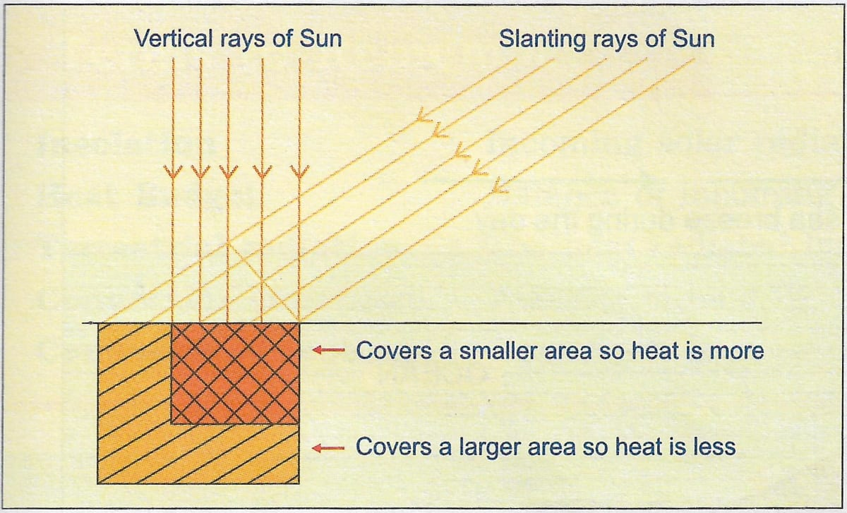 Draw a well labelled diagram showing that the vertical rays are hotter than slanting rays. Insolation, Total Geography Solutions ICSE Class 9.