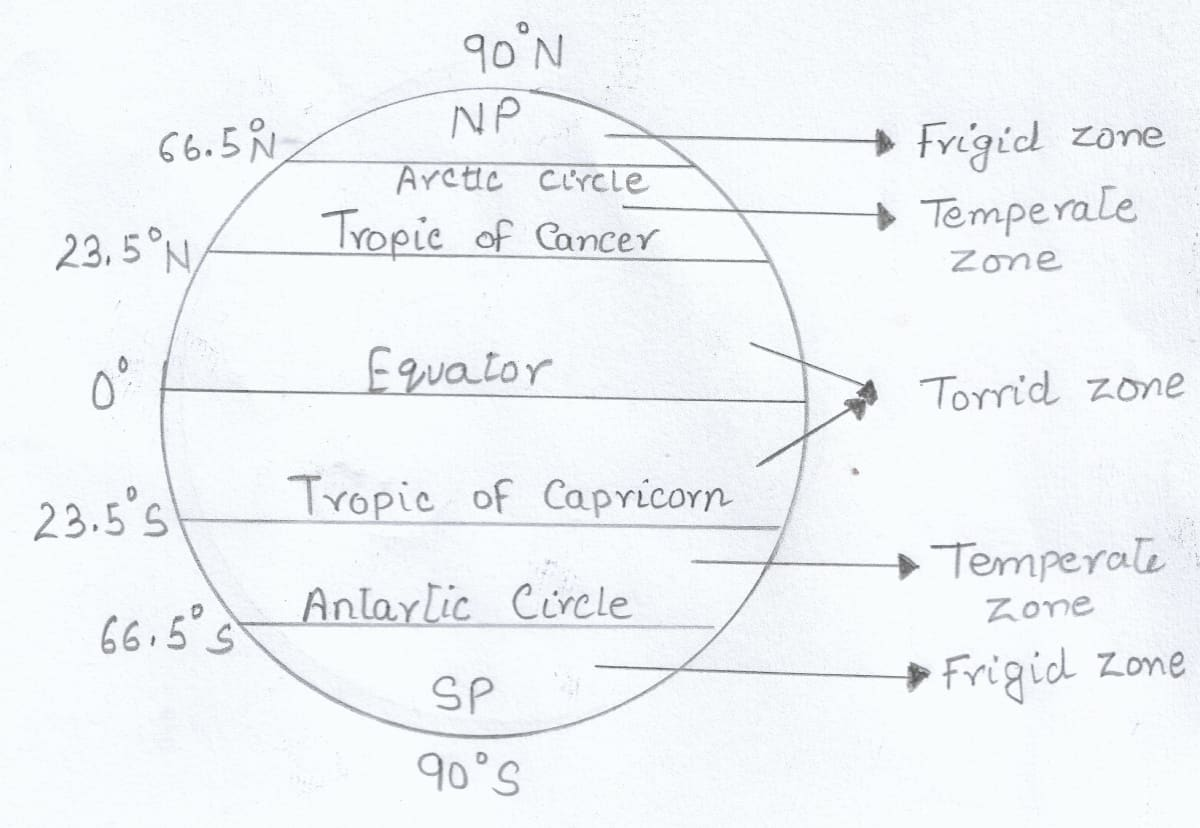 Draw a well labelled diagram showing the different heat zones of the world. Total Geography ICSE Class 9